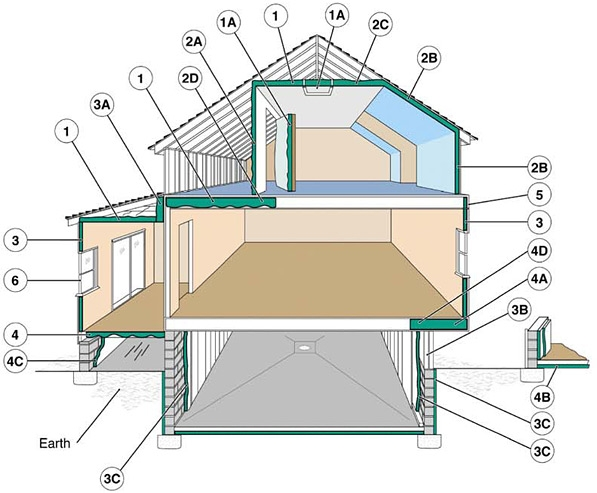 "Examples of where to insulate. 1. In unfinished attic spaces, insulate between and over the floor joists to seal off living spaces below. (1A) attic access door 2. In finished attic rooms with or without dormer, insulate (2A) between the studs of ""knee"" walls, (2B) between the studs and rafters of exterior walls and roof, (2C) and ceilings with cold spaces above. (2D) Extend insulation into joist space to reduce air flows. 3. All exterior walls, including (3A) walls between living spaces and unheated garages, shed roofs, or storage areas; (3B) foundation walls above ground level; (3C) foundation walls in heated basements, full wall either interior or exterior. 4. Floors above cold spaces, such as vented crawl spaces and unheated garages. Also insulate (4A) any portion of the floor in a room that is cantilevered beyond the exterior wall below; (4B) slab floors built directly on the ground; (4C) as an alternative to floor insulation, foundation walls of unvented crawl spaces. (4D) Extend insulation into joist space to reduce air flows. 5. Band joists. 6. Replacement or storm windows and caulk and seal around all windows and doors. Source: Oak Ridge National Laboratory"