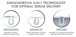 By infusing the skin with serums at the moment of exfoliation, skin experiences maximum penetration of active ingredients at optimal skin depths, and enhanced serum absorption and retention receptivity at a deeper level.