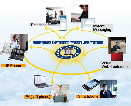 Unified Communication Platform
