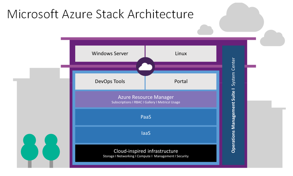 http://blogs.technet.com/b/server-cloud/archive/2015/05/04/announcing-microsoft-azure-stack.aspx
