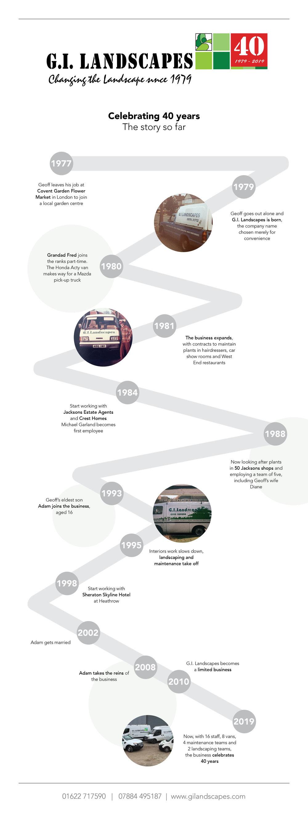 GI Landscapes Timeline 40 years.jpg