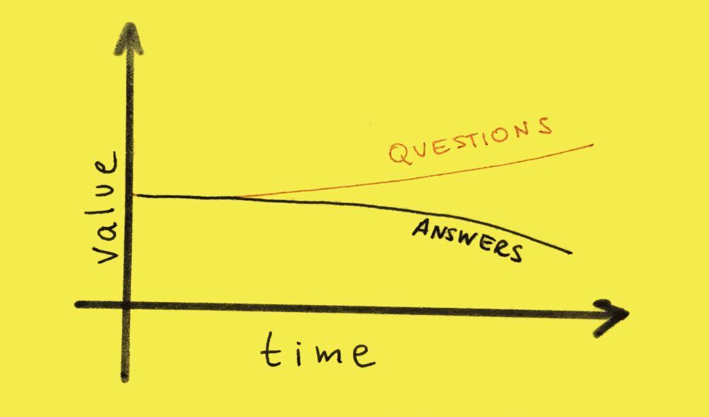 Value of questions and answers over time.