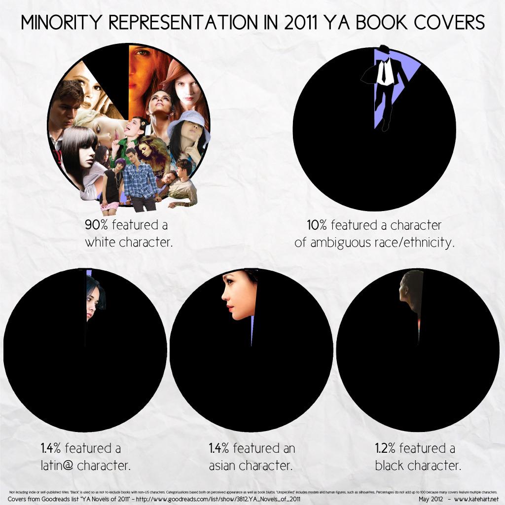 Young Adult Book Covers ~ Young adult book covers are really white u2014 casey scieszka