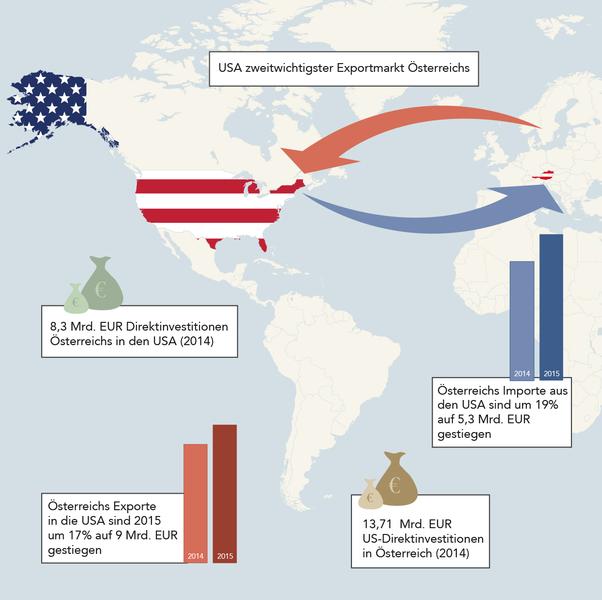 Österreich - USA: Importe - Exporte. Bild: Jürgen Gabriel