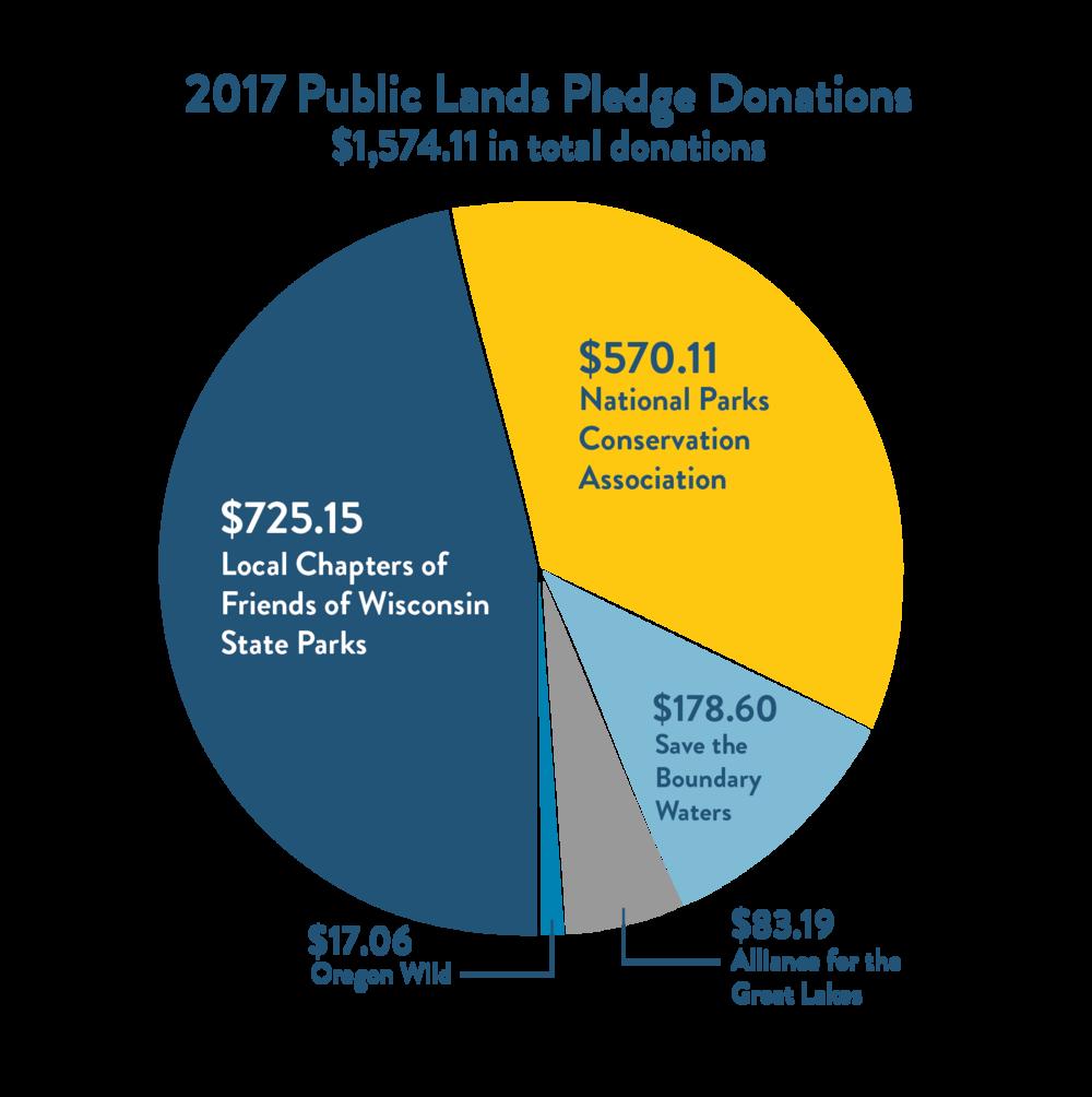 Breakdown of our donations: Jan-Dec 2017