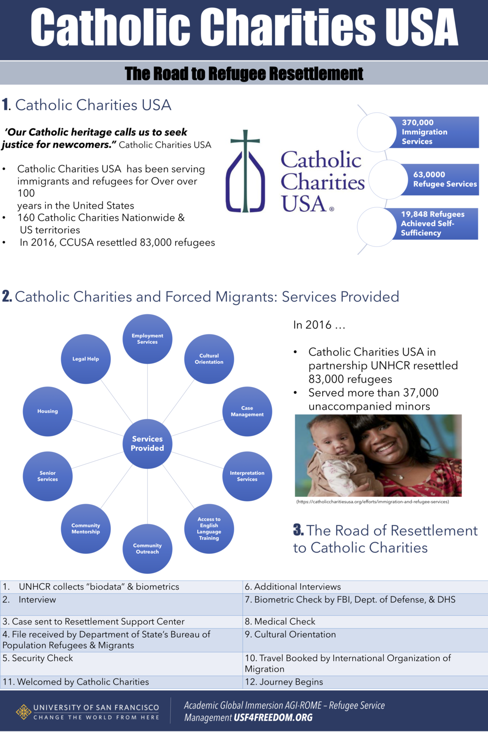 5 CATHOLIC CHARITIES USA.png