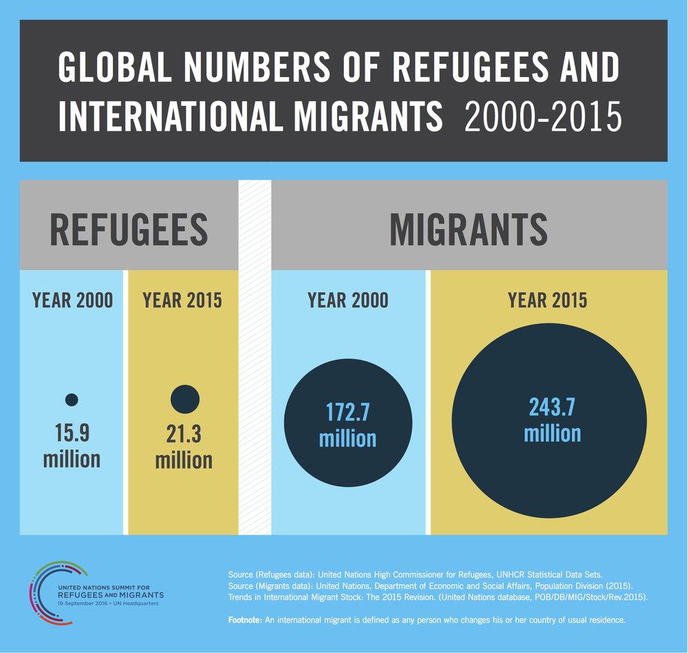 global_numbers_refugeesmigrants.jpg