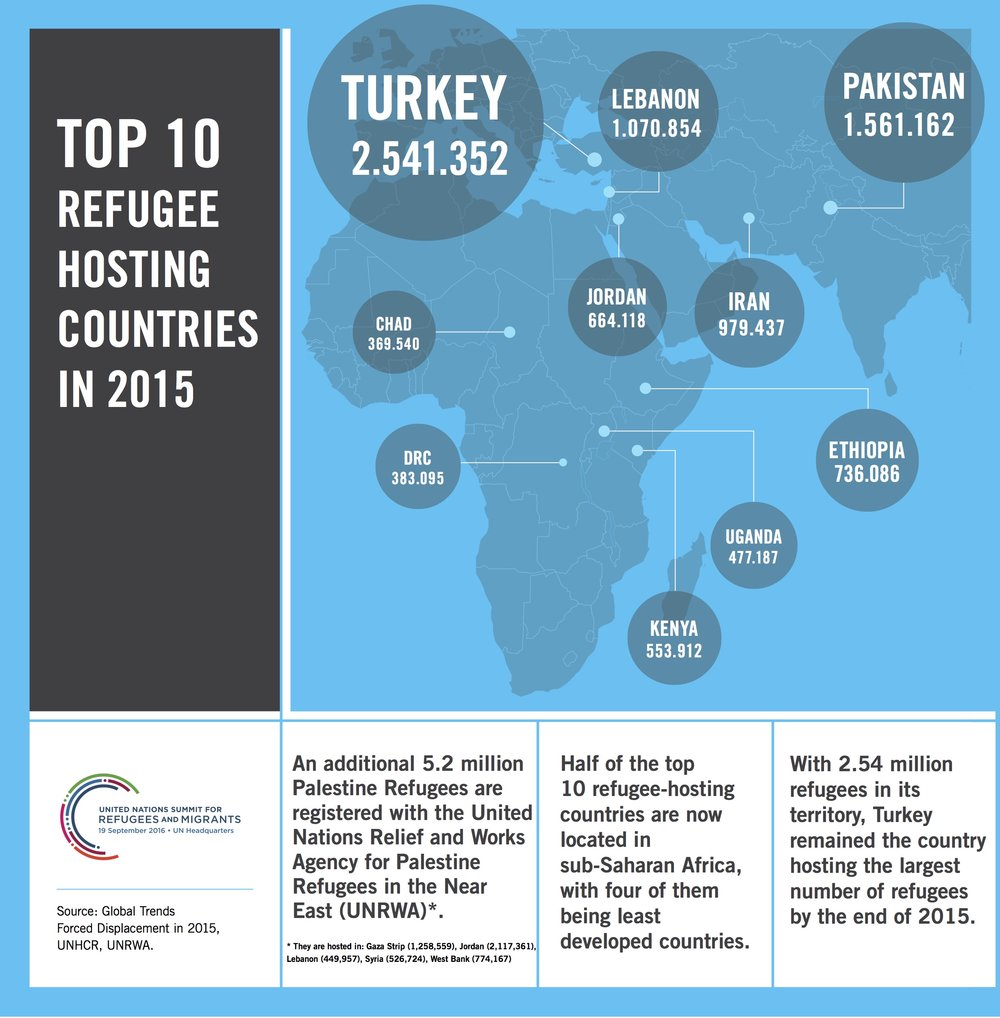 top_10_refugee_hosting_countries_infographic_06-09_copy.jpg