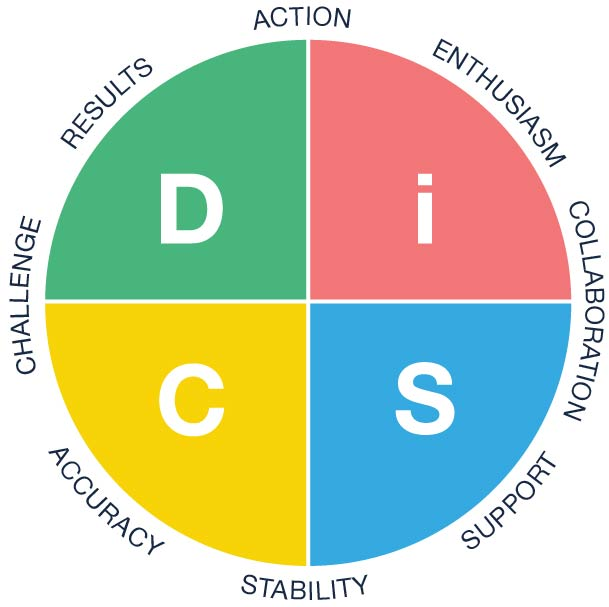 Everything DiSC Workplace circle.jpg