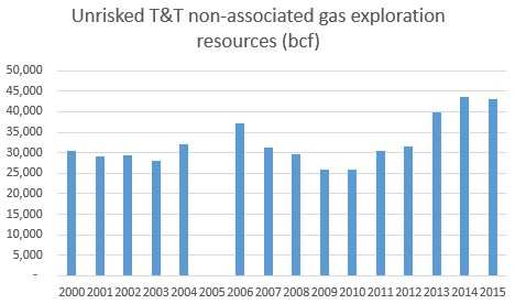 Graph 2: Unriskednon-associated gas exploration resources, 2000 – 2015 (bcf)  NB: no audit was conducted in 2005
