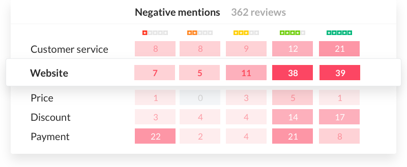 Sentiment heatmap by topic and star rating