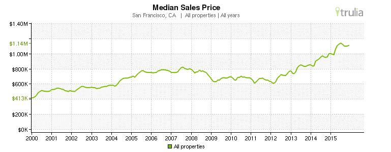 San Francisco, CA - Median Sales Prices 2000-2015
