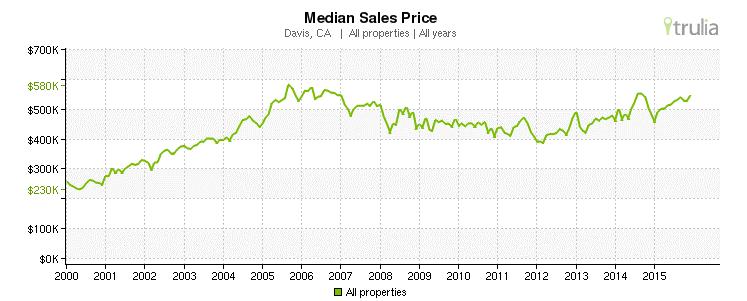 Davis, CA - Median Sales Prices 2000-2015