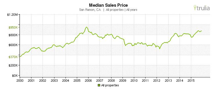 San Ramon, CA - Median Sales Prices 2000-2015