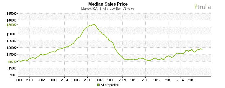 Merced, CA - Median Sales Prices 2000-2015