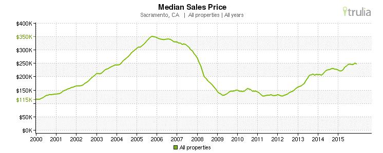 Sacramento, CA - Median Sales Prices 2000-2015