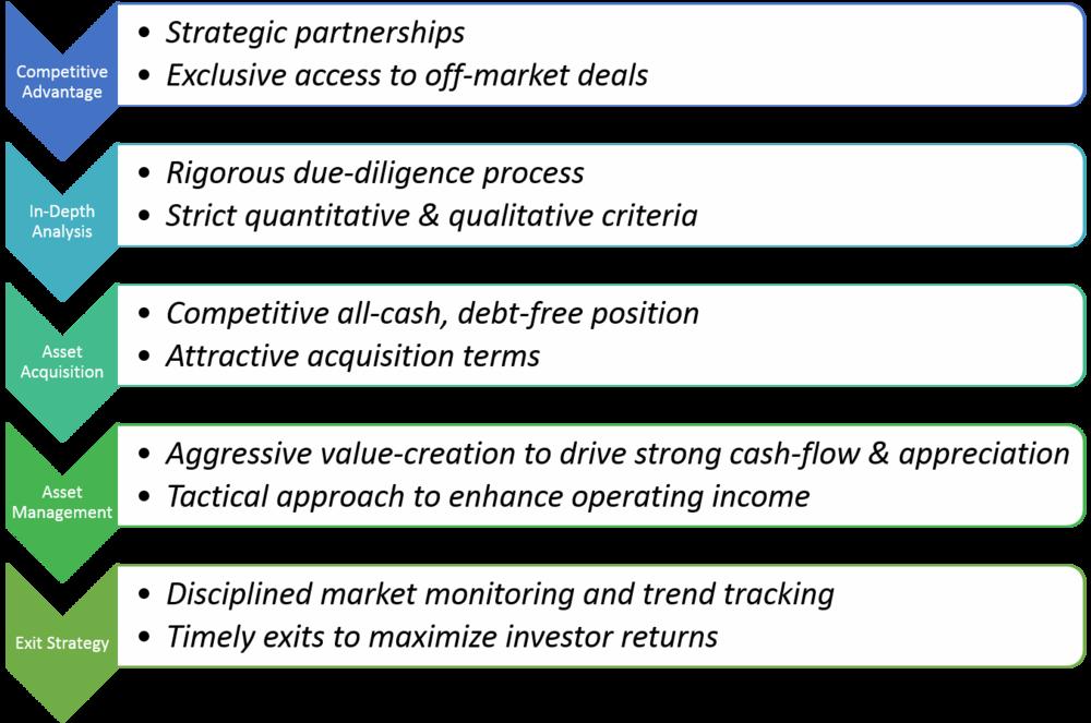 BENA Capital Process.png