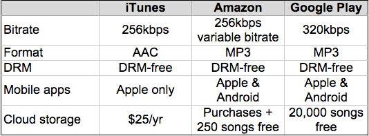 iTunes vs Amazon mp3 vs Google Play Music best online music store