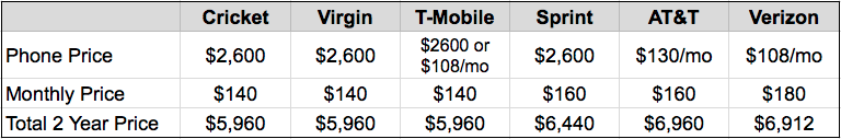 Phone prices are new iPhone or high-end Android ($650).  Plans chosen have at least 2GB of data per line.  Some carriers offer less expensive plans with less data.