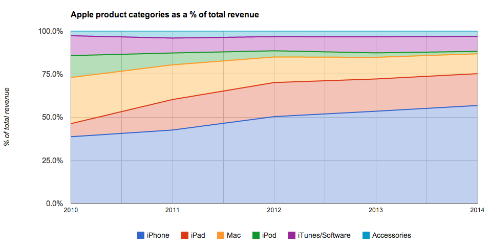 Note: these are Apple's fiscal years and 2014 includes only the first two quarters of the year.