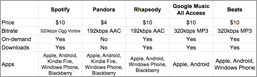 Spotify vs Pandora vs Rhapsody the best paid music streaming apps