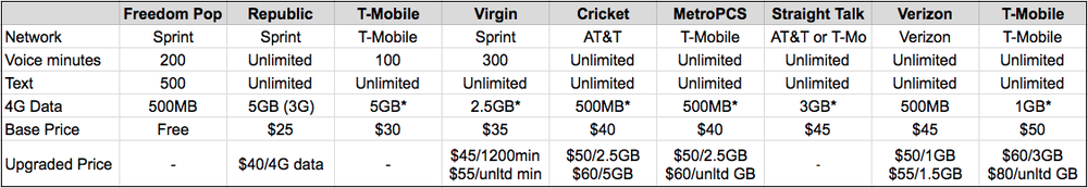 best prepaid cell phone plans Virgin Mobile vs Metro PCS vs Straight Talk vs Boost Mobile
