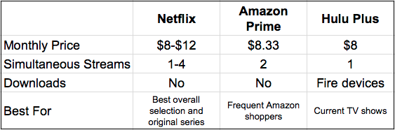 Netflix vs Amazon Prime vs Hulu Plus - what is the best streaming
