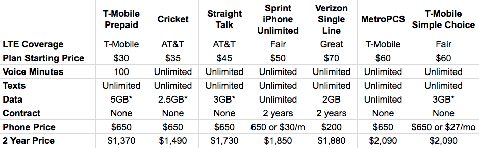 best cell phone plan for smartphone users cricket vs virgin mobile vs t-mobile vs verizon vs AT&T