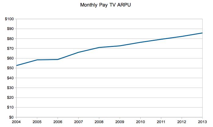 Pay TV ARPU