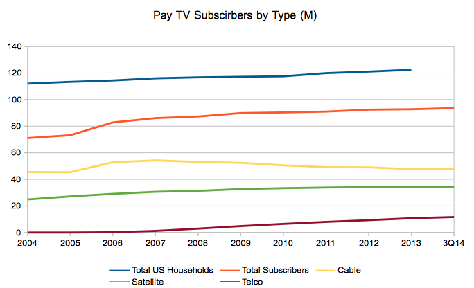 Pay TV Subscribers by Type