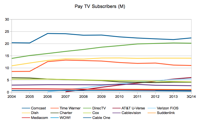 Total Pay TV Subscribers