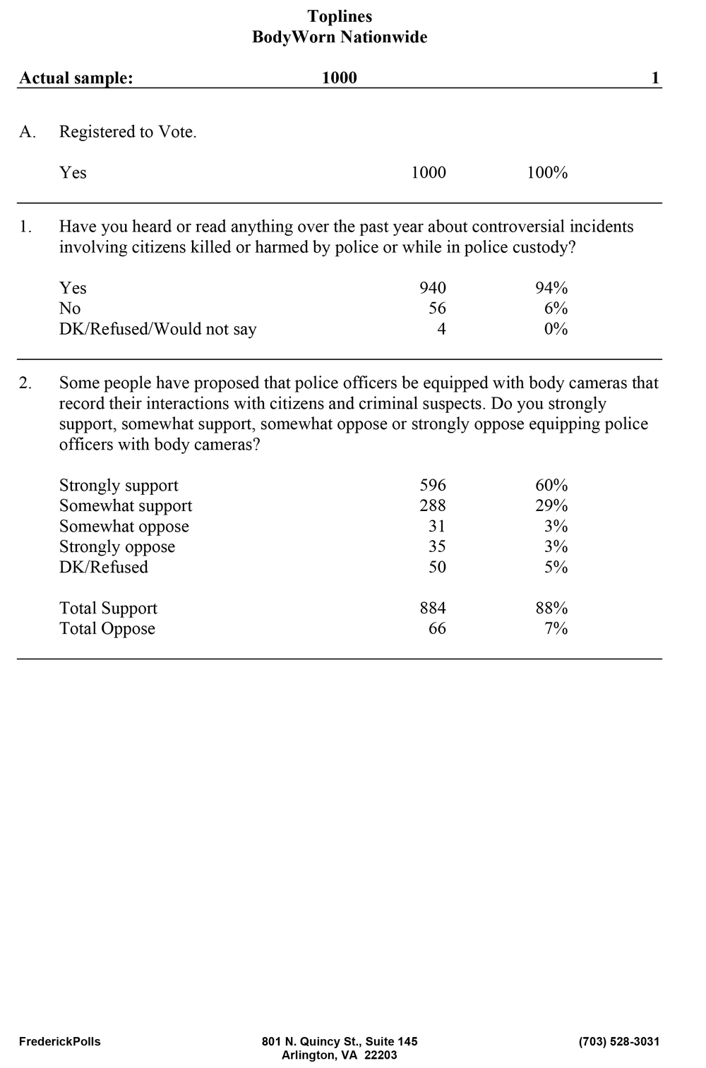 Bodyworn Poll Nationwide TOPLINES-1.jpg
