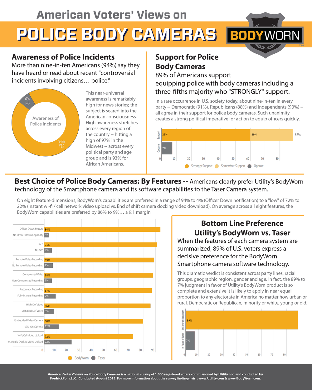 American Views on Body Cameras - Infographic.jpg