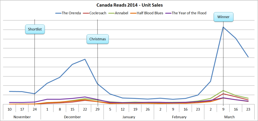 canada-reads-chart-3-new.png