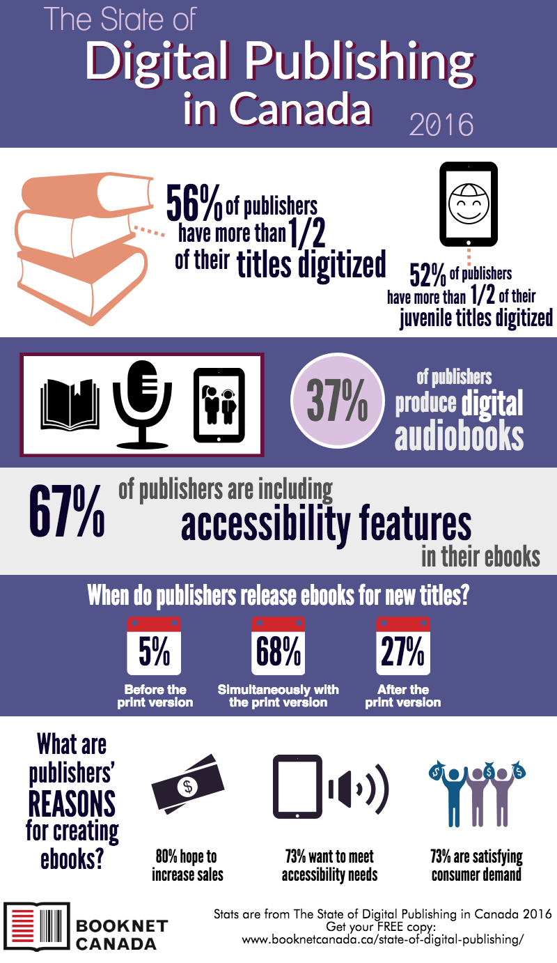 The State of Digital Publishing in Canada 2016