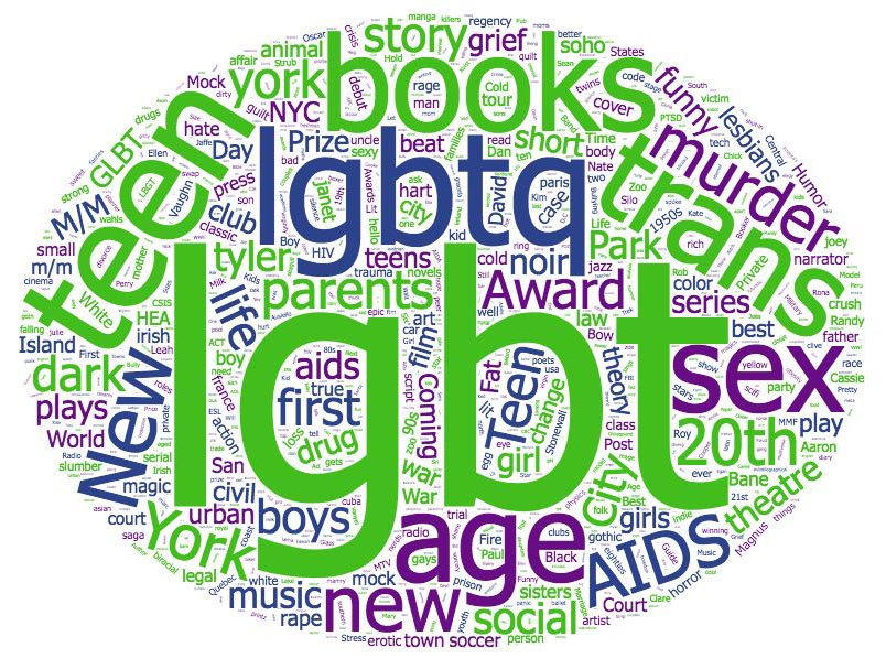 Keyword word cloud.