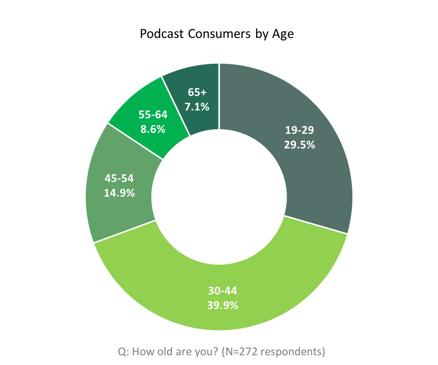 Podcast consumers by age. 19 to 29 = 29.5%. 30 to 44 = 39.9%. 45 to 54 = 14.9%. 55 to 64 = 8.6%. 65+ = 7.1%.