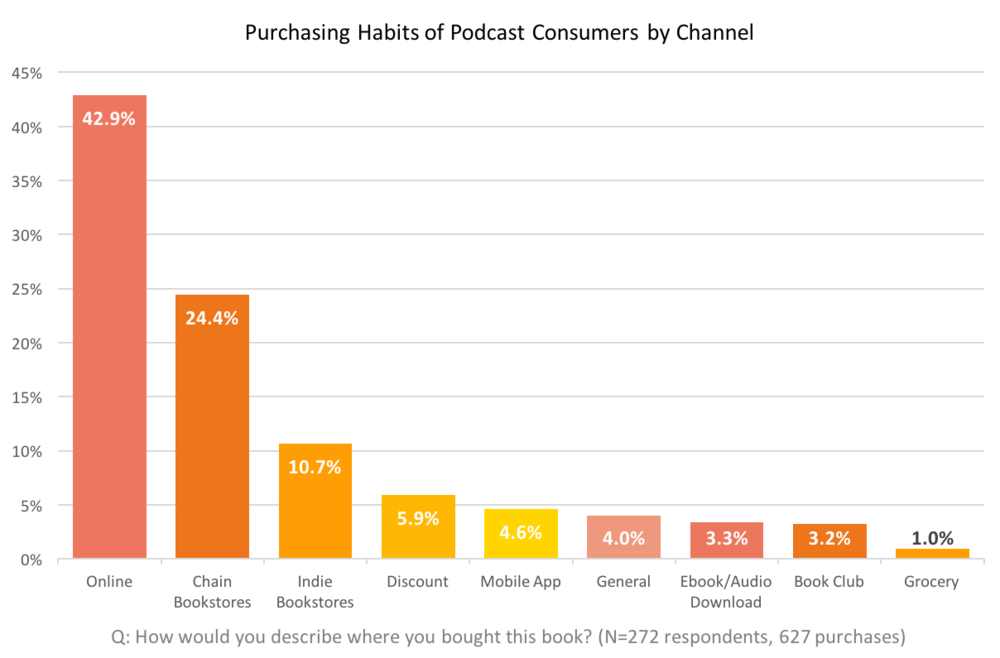 Purchasing habits of podcast consumers by channel. Online = 42.9%. Chain bookstores = 24.4%. Indie bookstores = 10.7%. Discount = 5.9%. Mobile app = 4.6%. General = 4.0%. Ebook/audiobook download = 3.3%. Book club = 3.2%. Grocery = 1.0%.