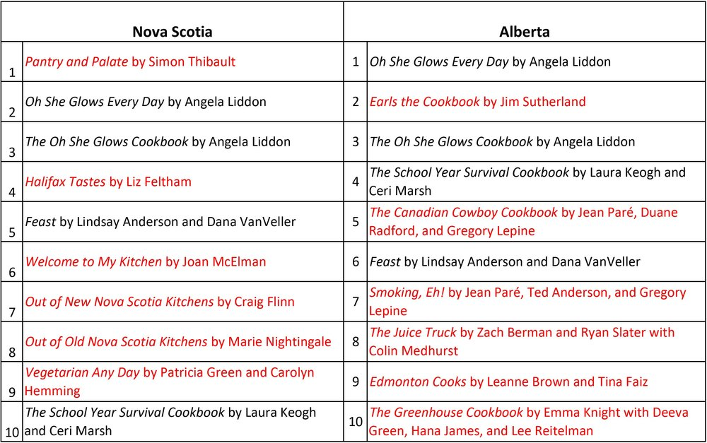 A list of the top ten titles in Nova Scotia and Alberta with the differences highlighted in red.