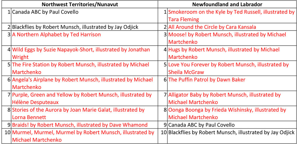Top ten Juvenile titles for Northwest Territories/Nunavut and Newfoundland and Labrador.