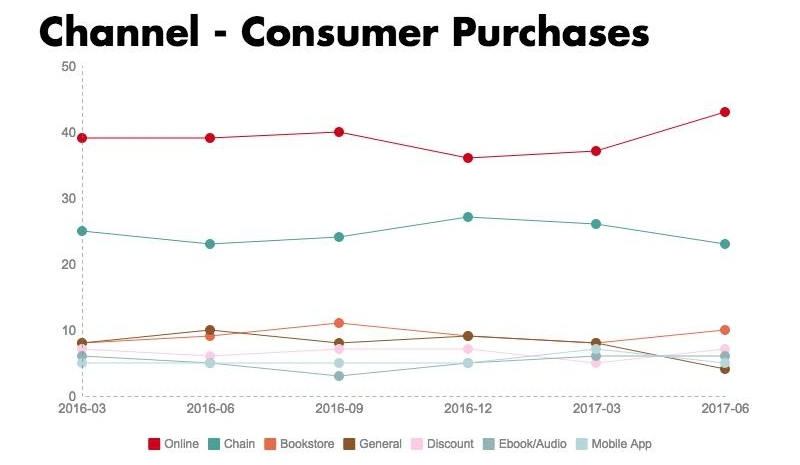 Graph depicting consumer book purchases by channel for 2016 and the first two quarters of 2017.