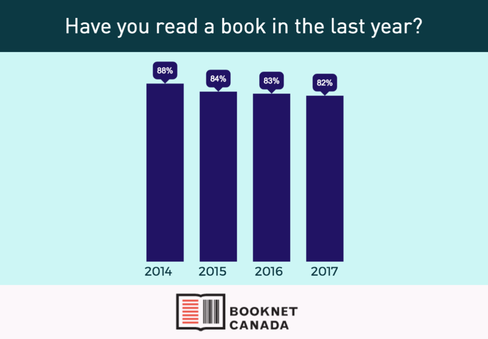 "Bar graph showing the answer to the survey question ""Have you read a book in the last year?"""
