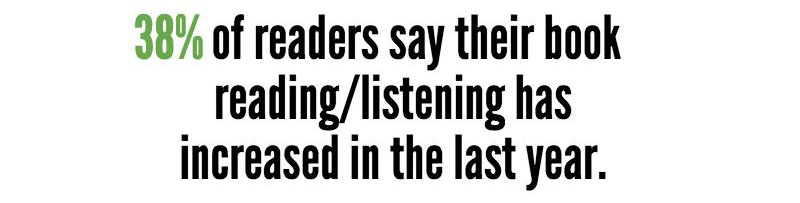 38% of readers say their book reading/listening has increased in the last year.