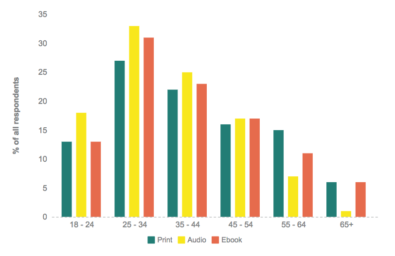 Graph showing book formats read by age bracket.