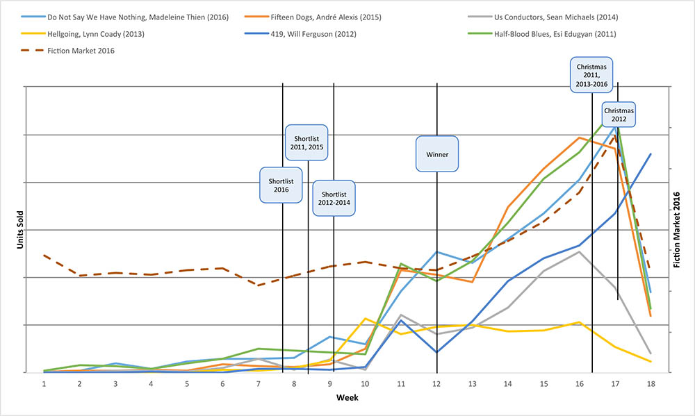 Graph showing each winner's sales increase following the Giller announcements.