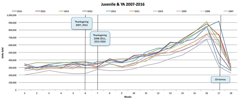 Graph of Juvenile & YA sales from 2007 to 2016 rising in the lead up to Christmas.