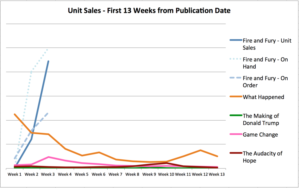 Graph comparing unit sales for Fire and Fury, What Happened, The Making of Donald Trump, Game Change, and The Audacity of Hope.
