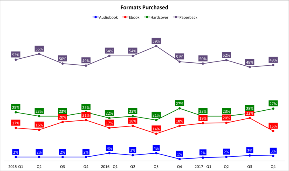 Graph showing the breakdown of formats purchased each quarter from 2015 to 2017.