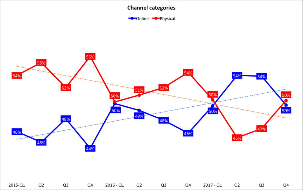 A graph showing the purchase channels by quarter from 2015 to 2017.