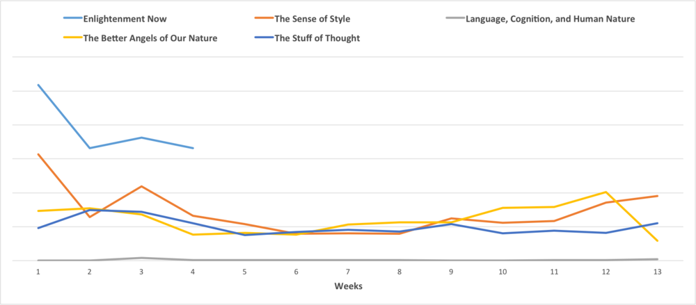 Comparison of sales between Pinker's hardcover titles.